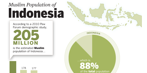 Muslim Population of Indonesia Infographic thumbnail