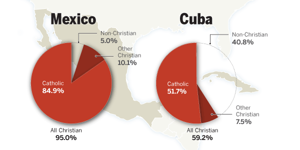 Catholics in Mexico and Cuba Infographic