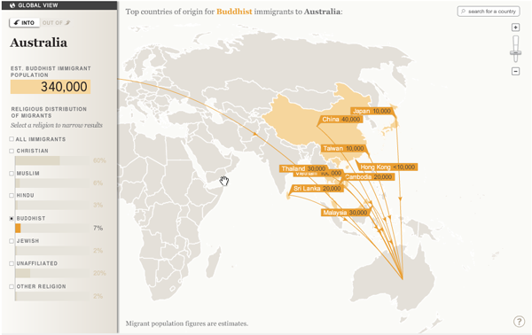 Migration Interactive