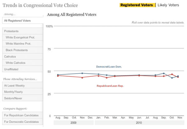 Trends in Congressional Vote Choice Chart