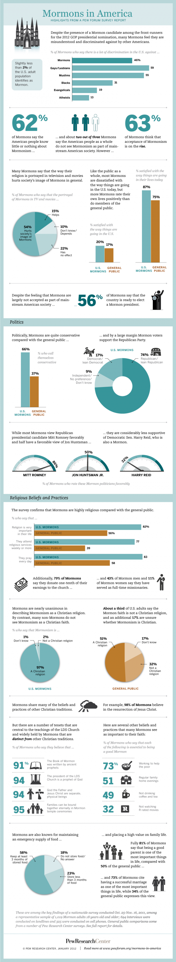 Mormons in American Infographic