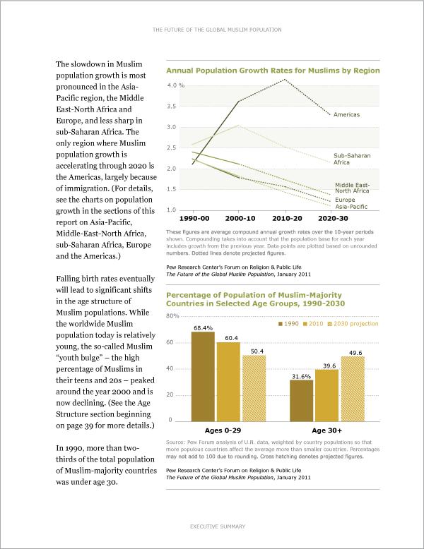 Muslim Population Report Interior Page