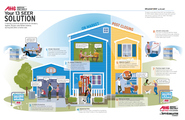 American Home Shield Realtor Infographic