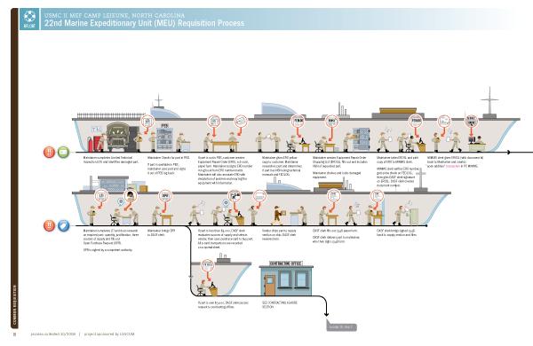 Naval Logistics Integration Process Diagrams