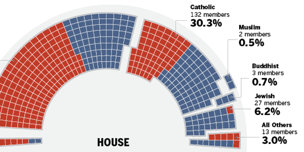 Religious Composition of Congress Graphic Thumbnail