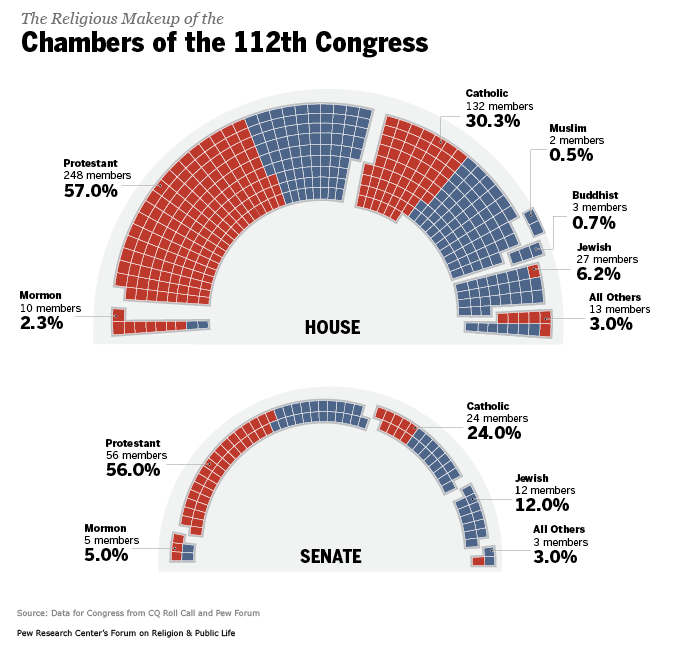 Religious Composition of Congress Graphic