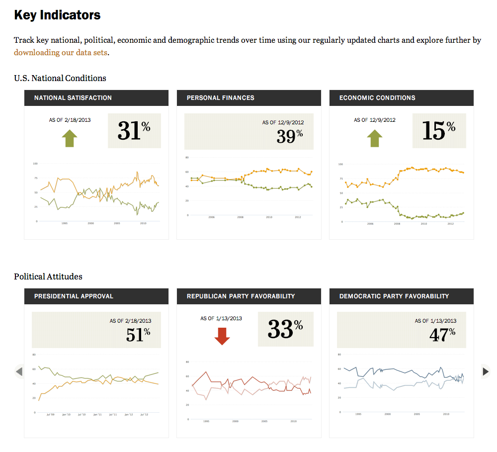OTHER_PewResearch_keyindicators