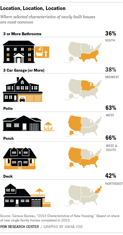 NewHouses by Region