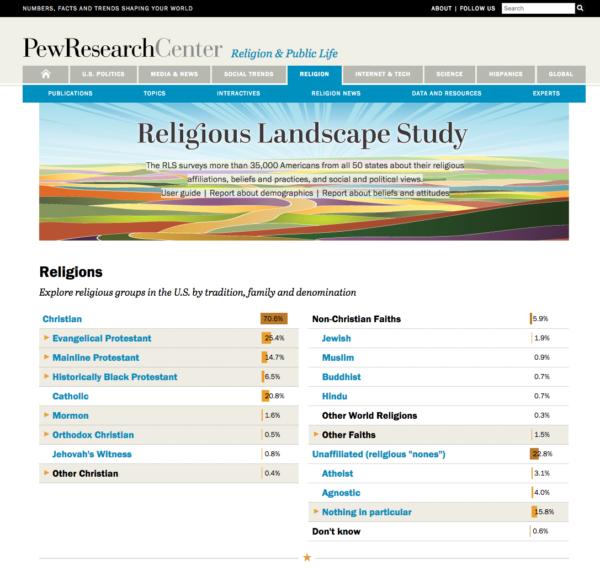 Religious Landscape Study site screenshot